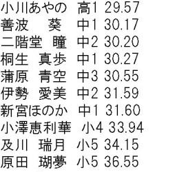 2015神奈川県スプリント大会